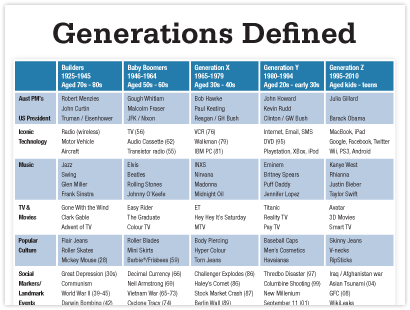 Different generations defined in terms of music, TV