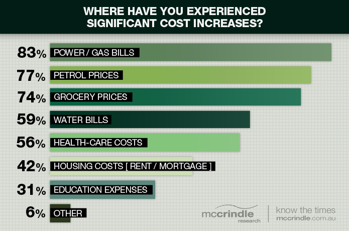 Graph: Where have you experienced significant cost increases?